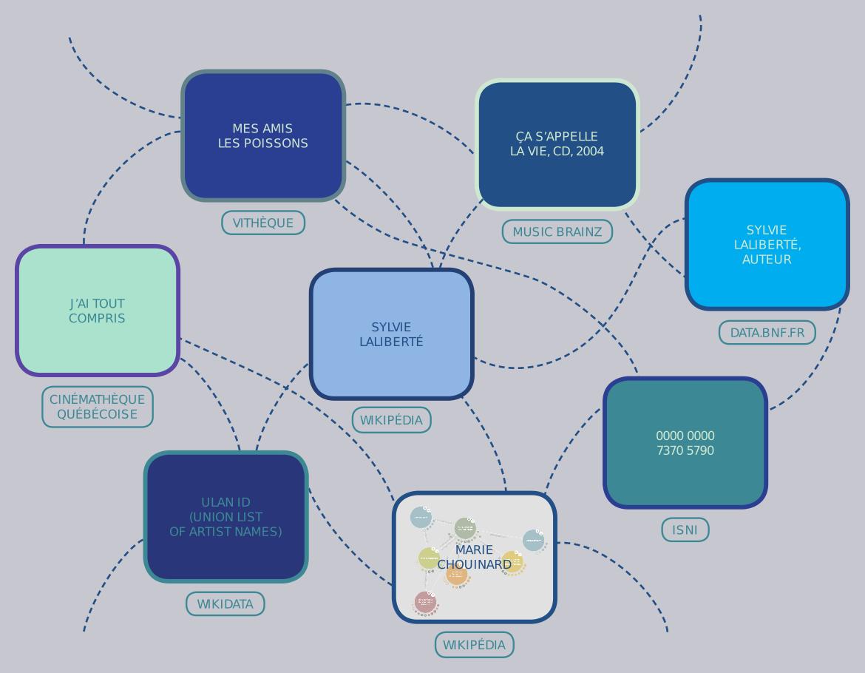 Diagramme de données ouvertes et liées