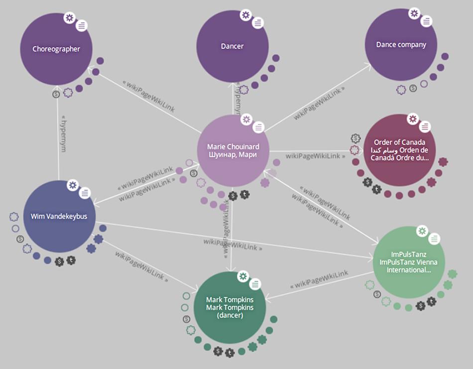 Visualisation de données ouvertes et liées à propos de Marie Chouinard