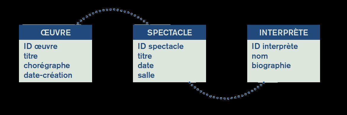 Symbole d'un modèle de données